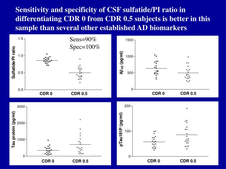 Sensitivity and specificity of CSF sulfatide/PI ratio in differentiating CDR 0 from CDR 0.5 subjects is better in this