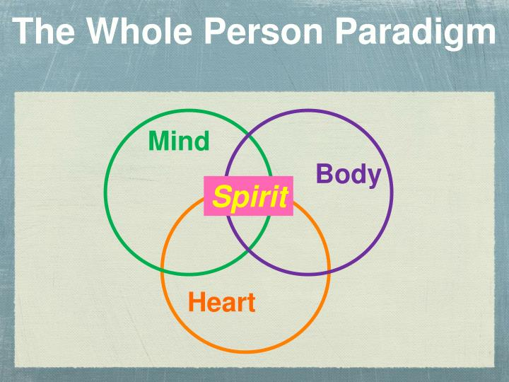 the whole person paradigm Ignatian paradigm 10 formation of the whole person (9) the ignatian pedagogy project is addressed in the first instance to teachers.