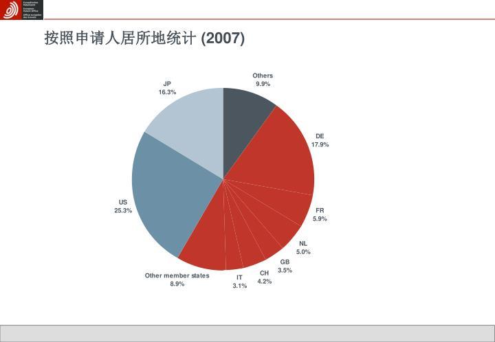 按照申请人居所地统计 (2007)