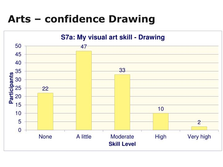 Arts – confidence Drawing