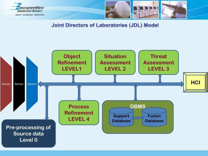Joint Directors of Laboratories (JDL) Model
