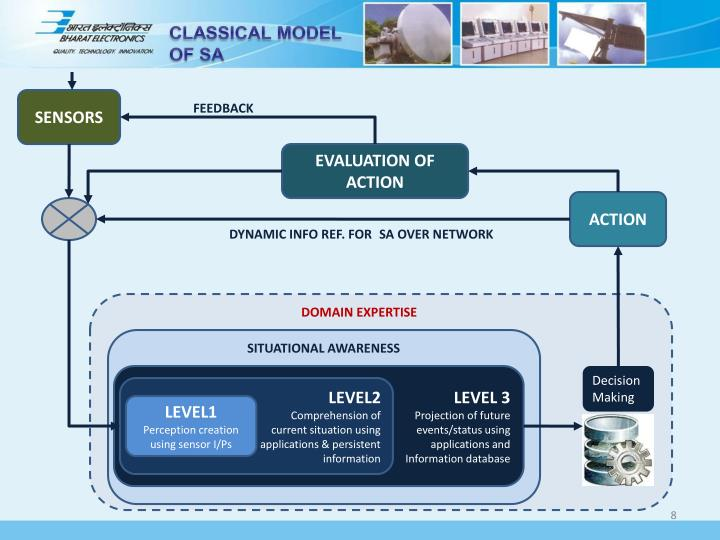 CLASSICAL MODEL