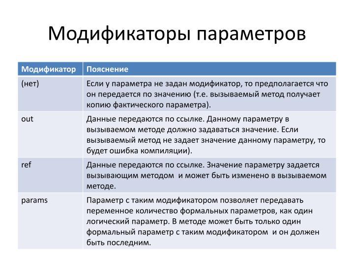 Модификаторы параметров