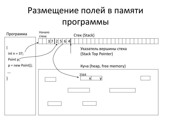 Размещение полей в памяти программы