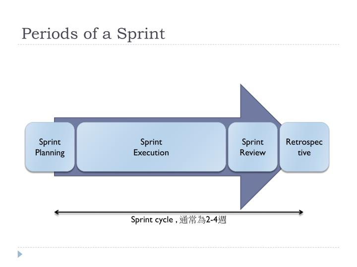 Periods of a Sprint