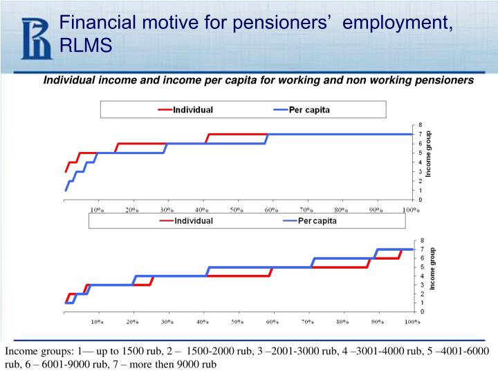 Financial motive for pensioners'  employment