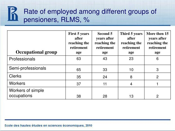 Rate of employed among different groups of pensioners,