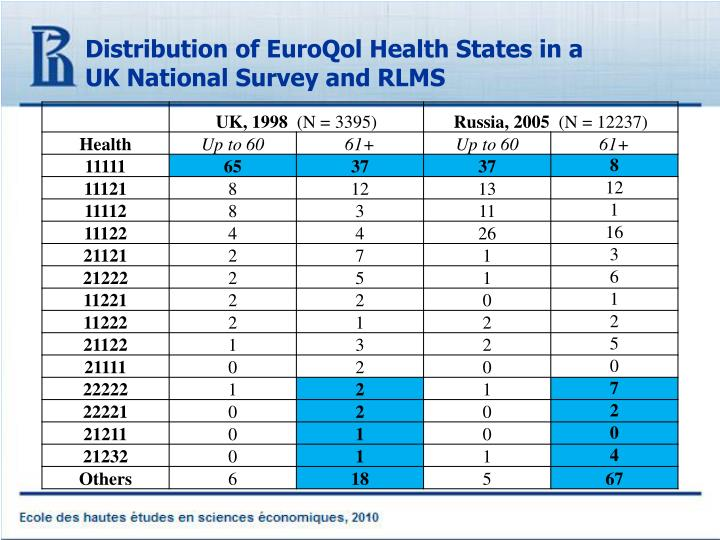 Distribution of EuroQol Health States in a UK National Survey and RLMS