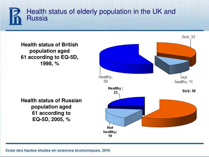 Health status of elderly population in the UK and Russia
