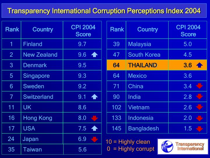 Transparency International Corruption Perceptions Index 2004