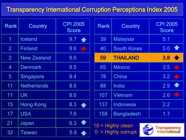 Transparency International Corruption Perceptions Index 200