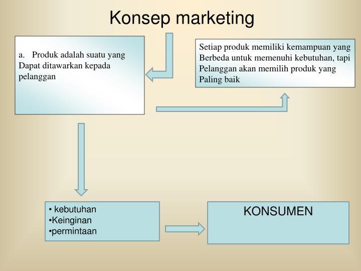 Konsep marketing