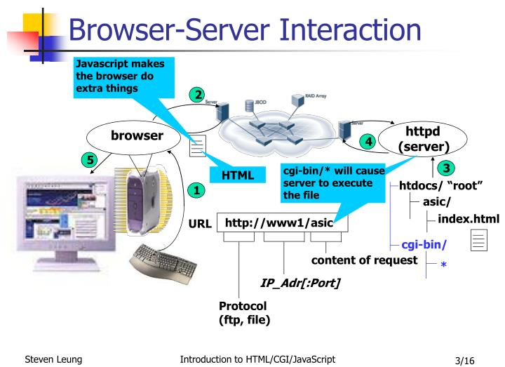 Browser-Server Interaction