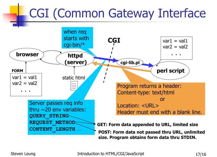 CGI (Common Gateway Interface