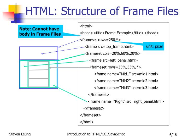 HTML: Structure of Frame Files