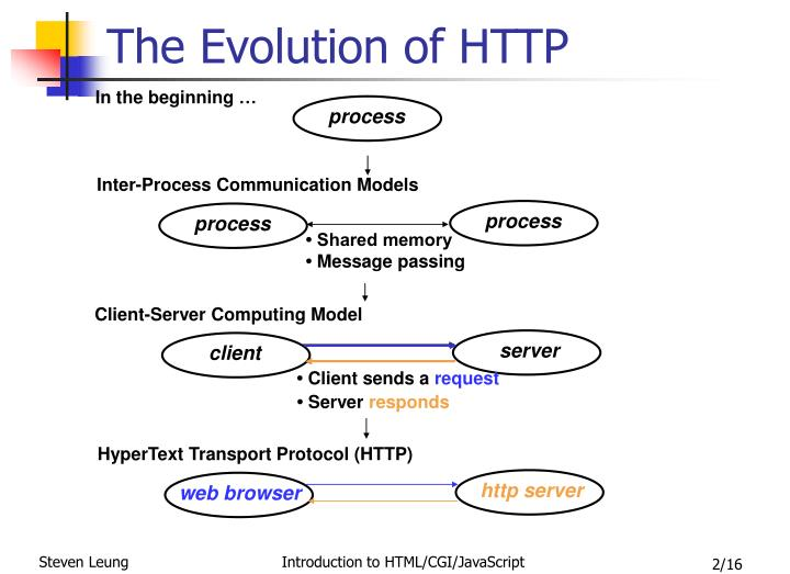 The evolution of http