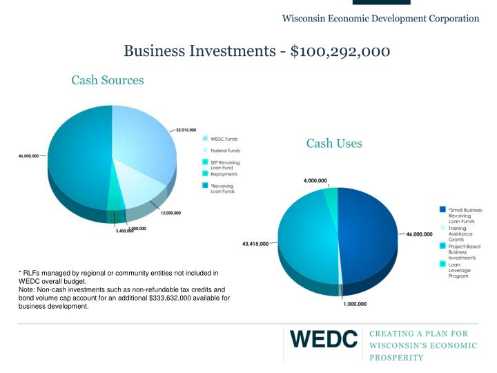 Business Investments - $100,292,000