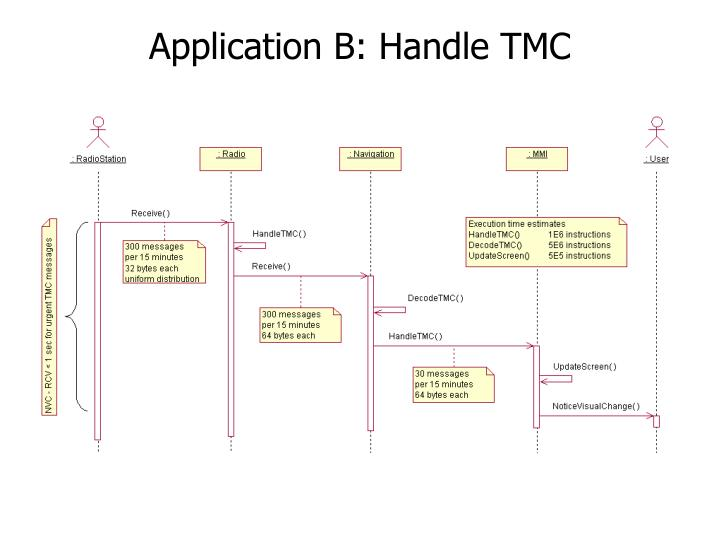 Application B: Handle TMC