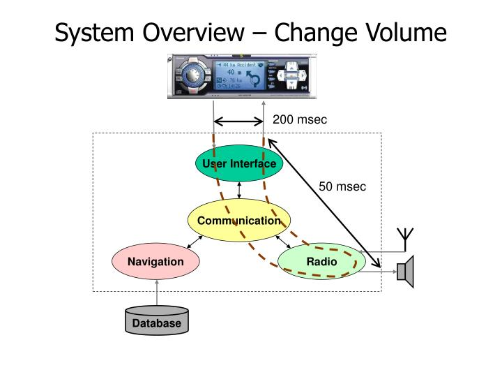 System overview change volume