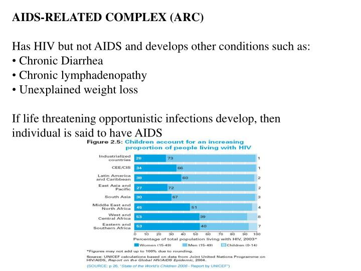 AIDS-RELATED COMPLEX (ARC)