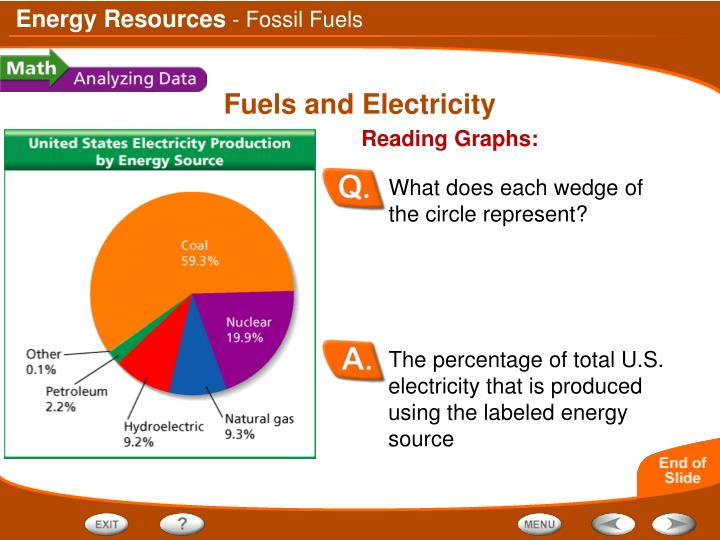 The percentage of total U.S. electricity that is produced using the labeled energy source