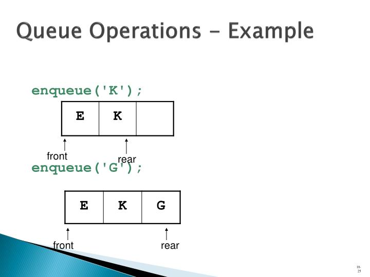 Queue Operations - Example