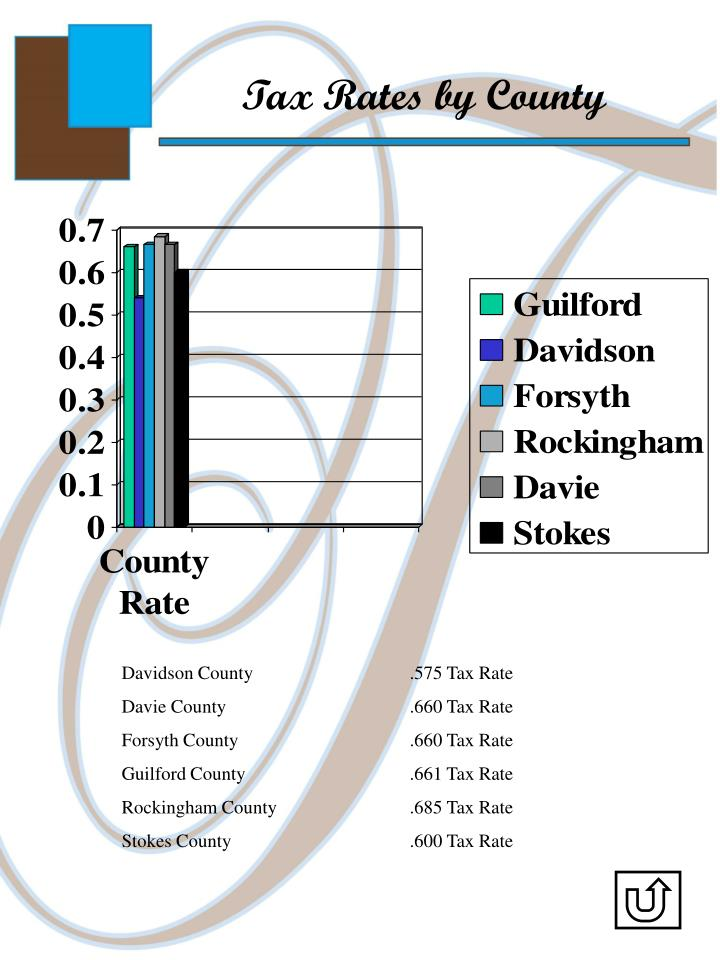 Tax Rates by County