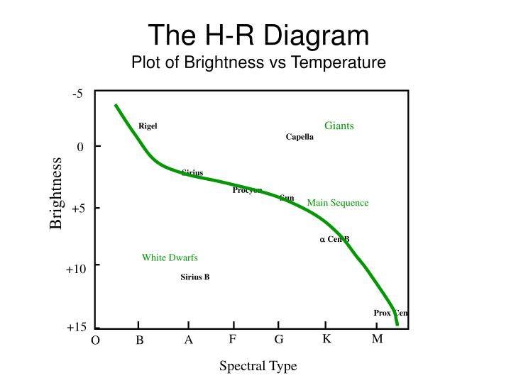 The H-R Diagram
