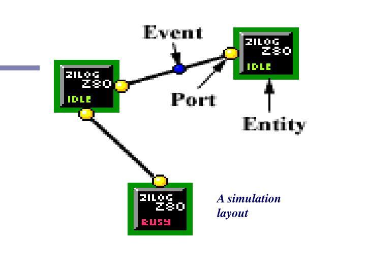 A simulation layout