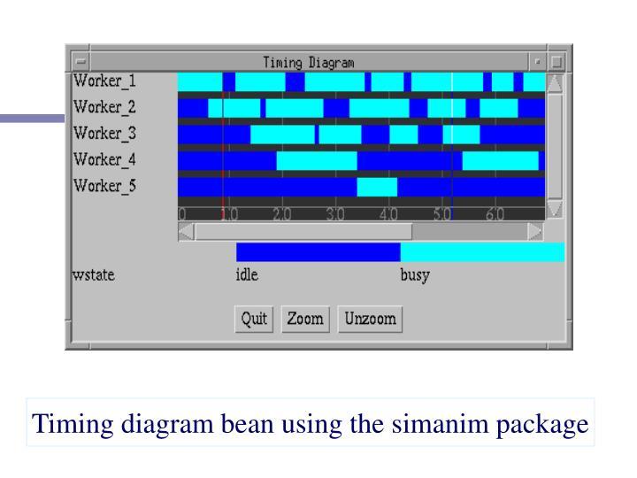 Timing diagram bean using the simanim package
