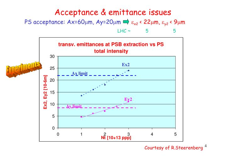 Acceptance & emittance issues