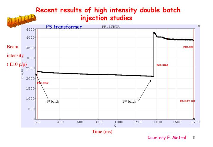 Recent results of high intensity double batch injection studies