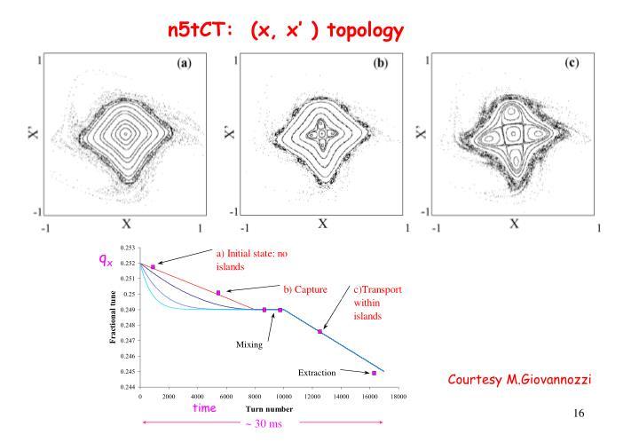 n5tCT:  (x, x' ) topology