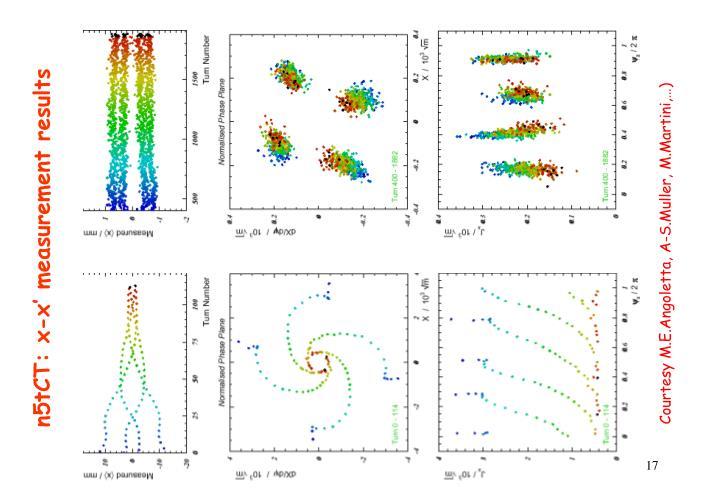 n5tCT: x-x' measurement results