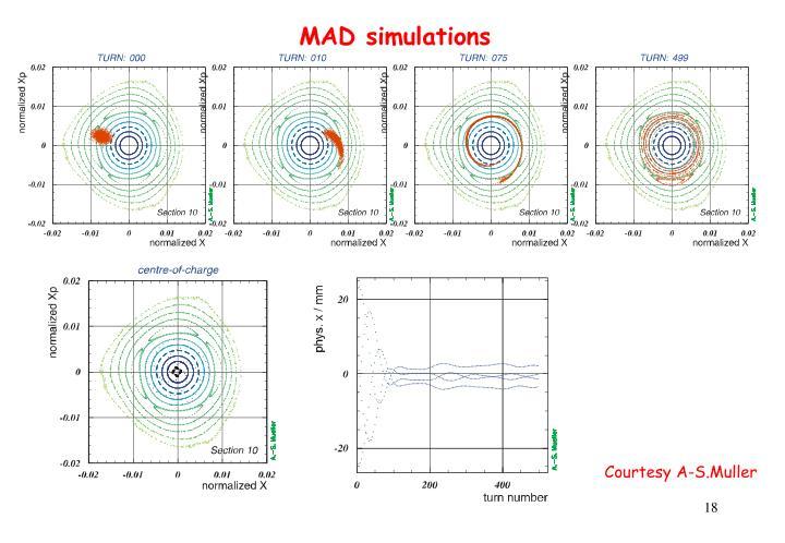MAD simulations