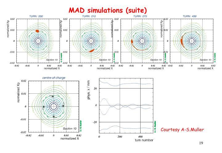 MAD simulations (suite)
