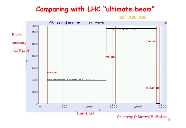 "Comparing with LHC ""ultimate beam"""