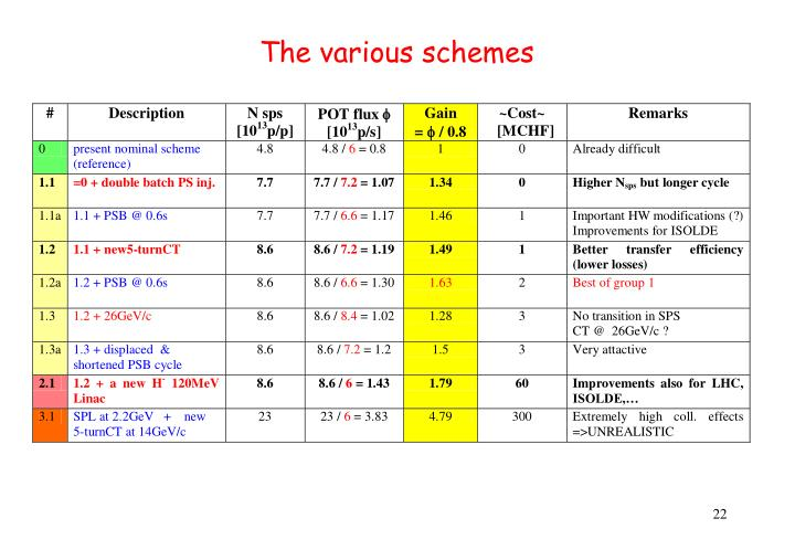The various schemes