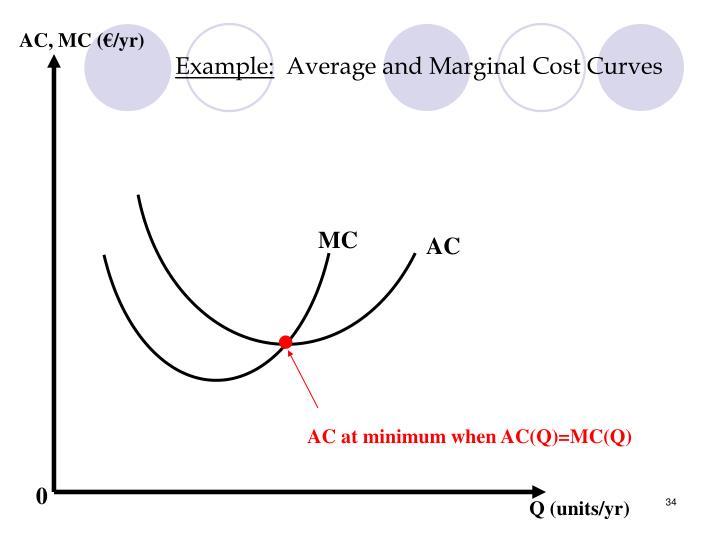 AC, MC (€/yr)