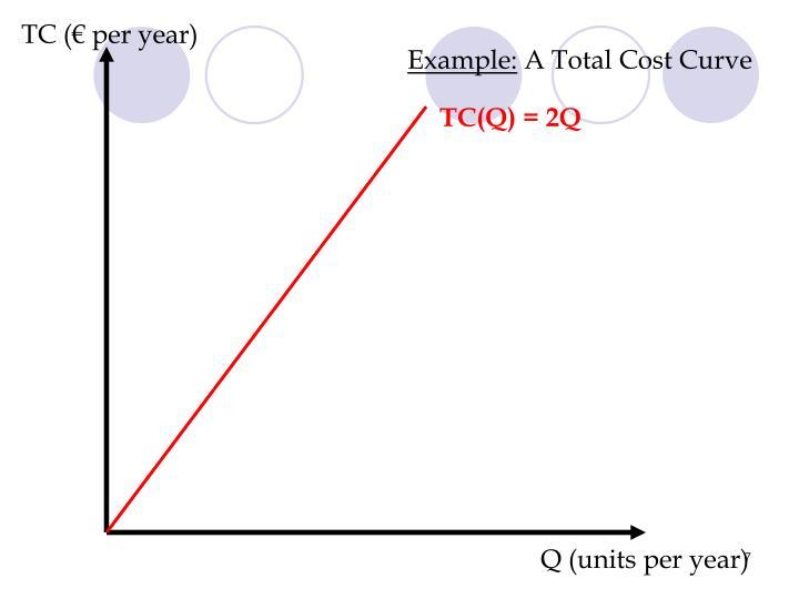 TC (€ per year)
