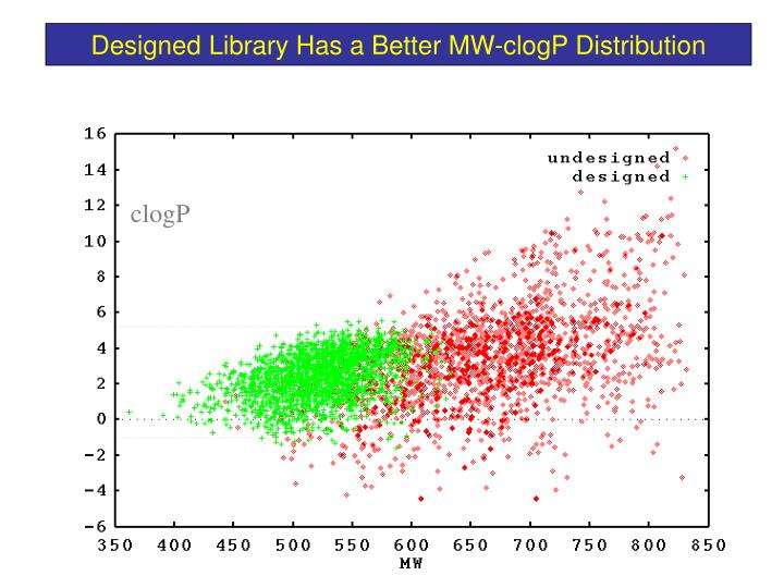 Designed Library Has a Better MW-clogP Distribution
