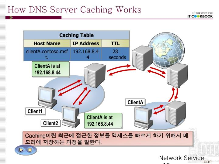 How DNS Server Caching Works