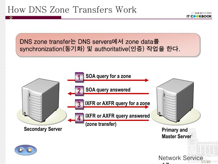 How DNS Zone Transfers Work