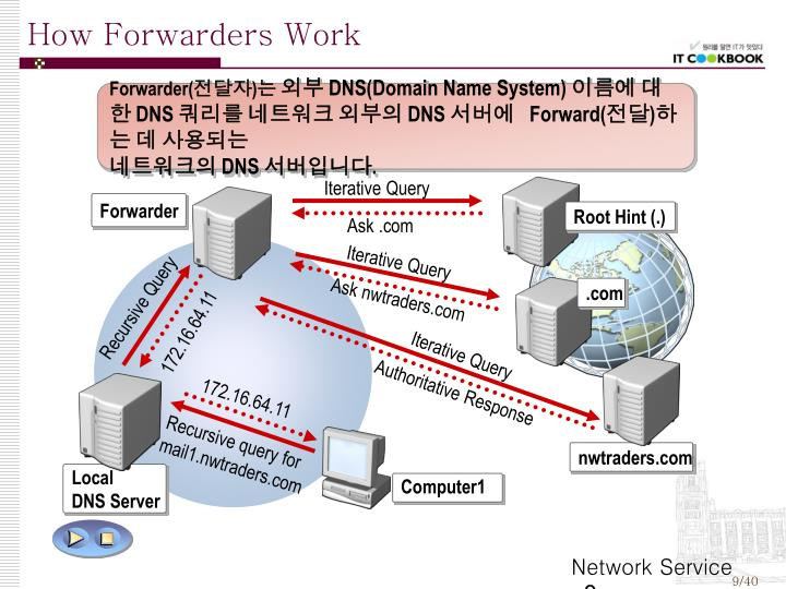 How Forwarders Work