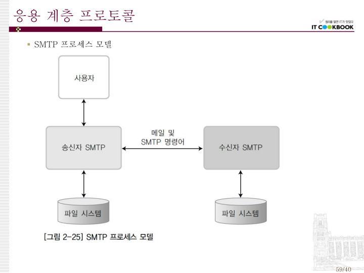 응용 계층 프로토콜