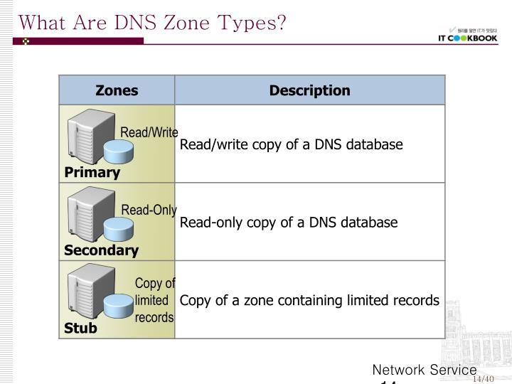 What Are DNS Zone Types?
