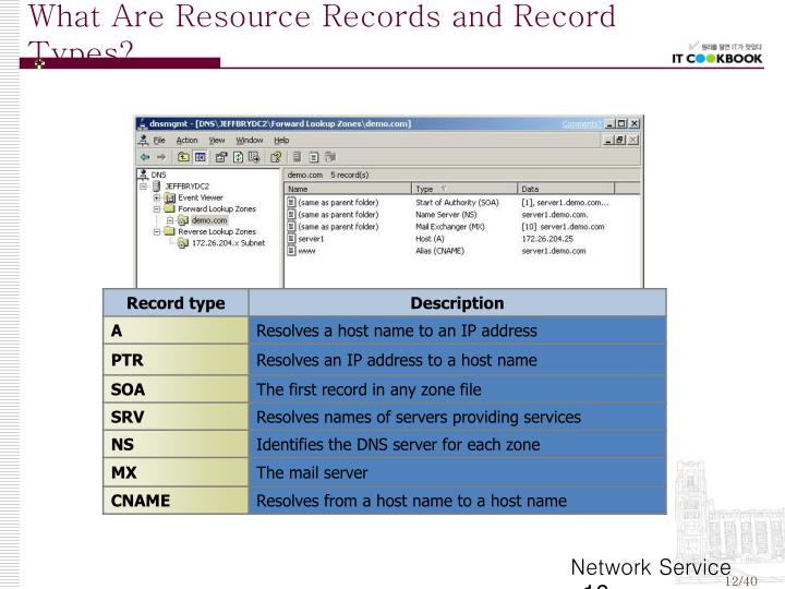What Are Resource Records and Record Types?