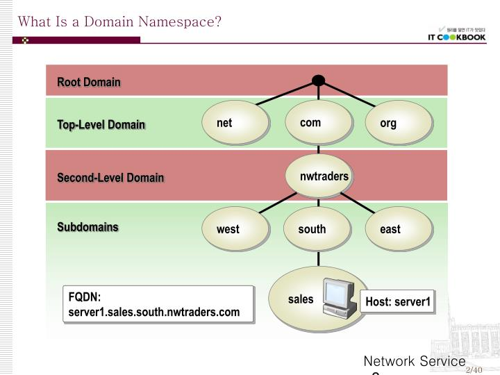 What Is a Domain Namespace?