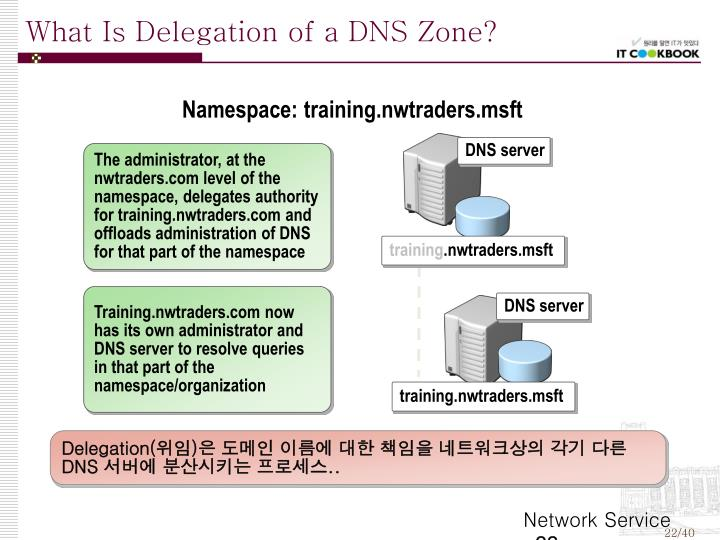 What Is Delegation of a DNS Zone?