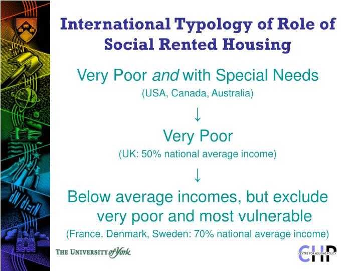 International Typology of Role of Social Rented Housing